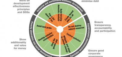 """A Sustainable Development Traffic Light"" - diagram drawn from the discussion paper ""Delivering sustainable development: A principled approach to public-private finance"". Copyright: Oxfam and other agencies"