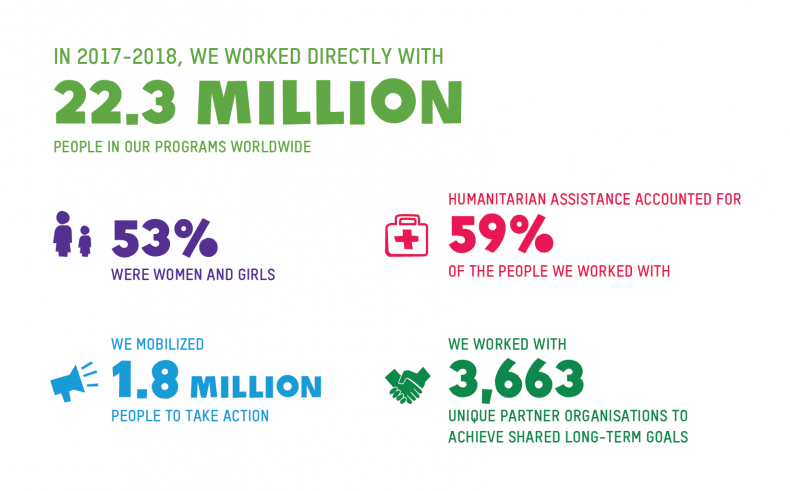 In 2017-2018 we worked with 22.3 million people worldwide. 53% of them women and girls, 59% in humanitarian assistance