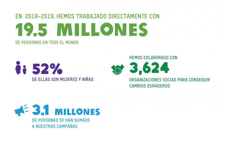 Impact numbers 2018-2019 Spanish